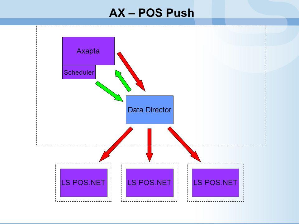 AX – POS Push Axapta Data Director LS POS.NET LS POS.NET LS POS.NET