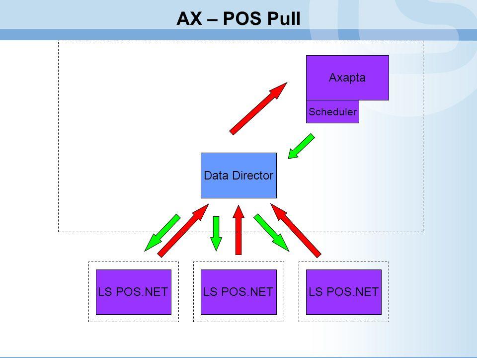 AX – POS Pull Axapta Data Director LS POS.NET LS POS.NET LS POS.NET