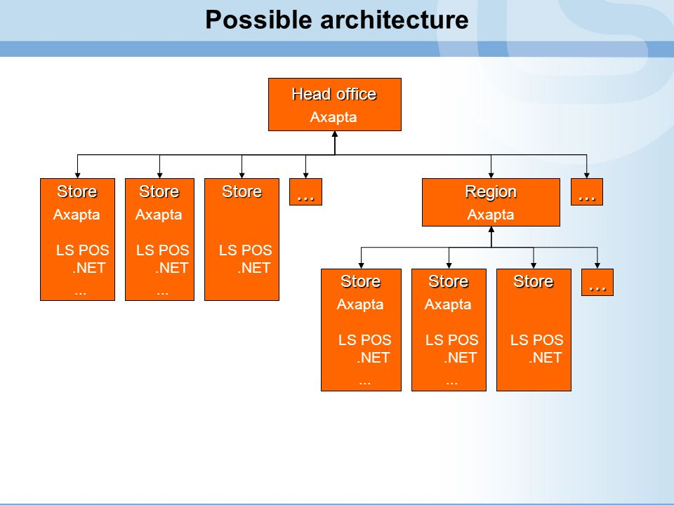 Possible architecture