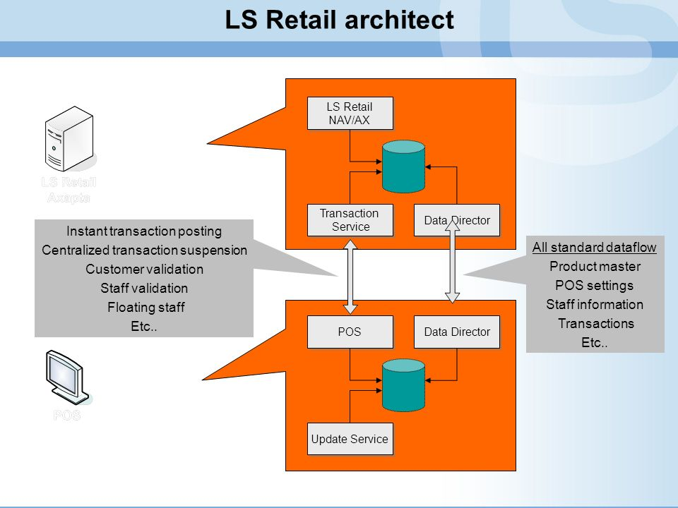 LS Retail architect Instant transaction posting