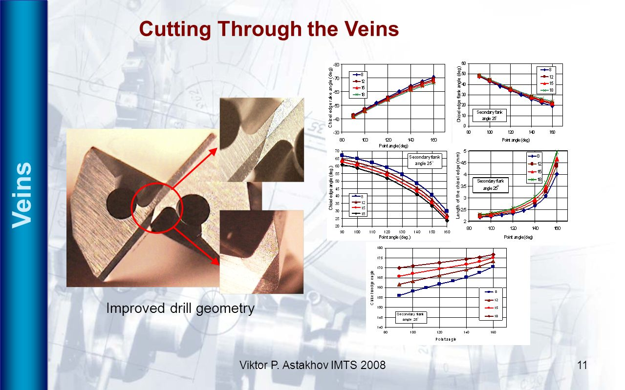Veins Cutting Through the Veins Improved drill geometry