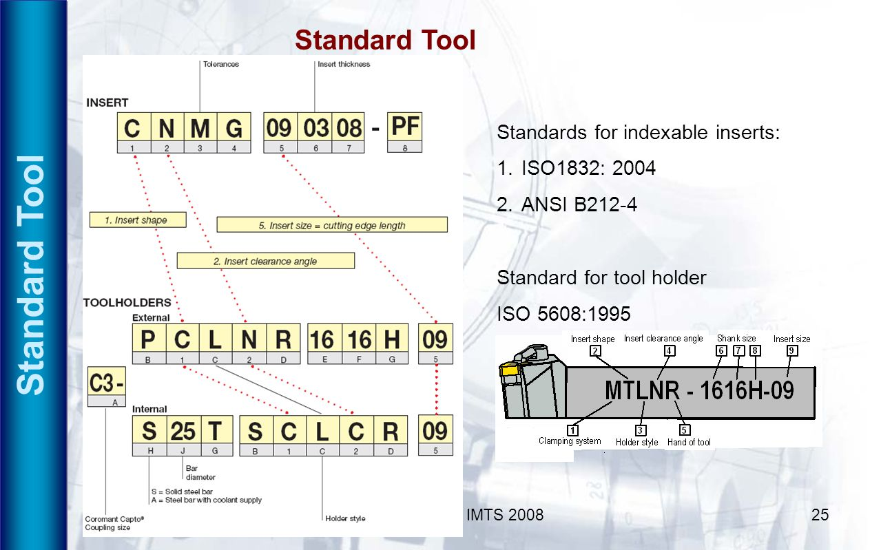 Standard Tool Standard Tool Standards for indexable inserts:
