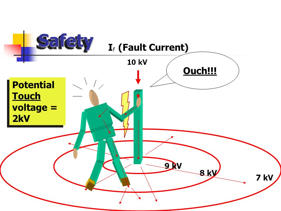 Safety I (Fault Current) Ouch!!! Potential Touch voltage = 2kV 9 kV