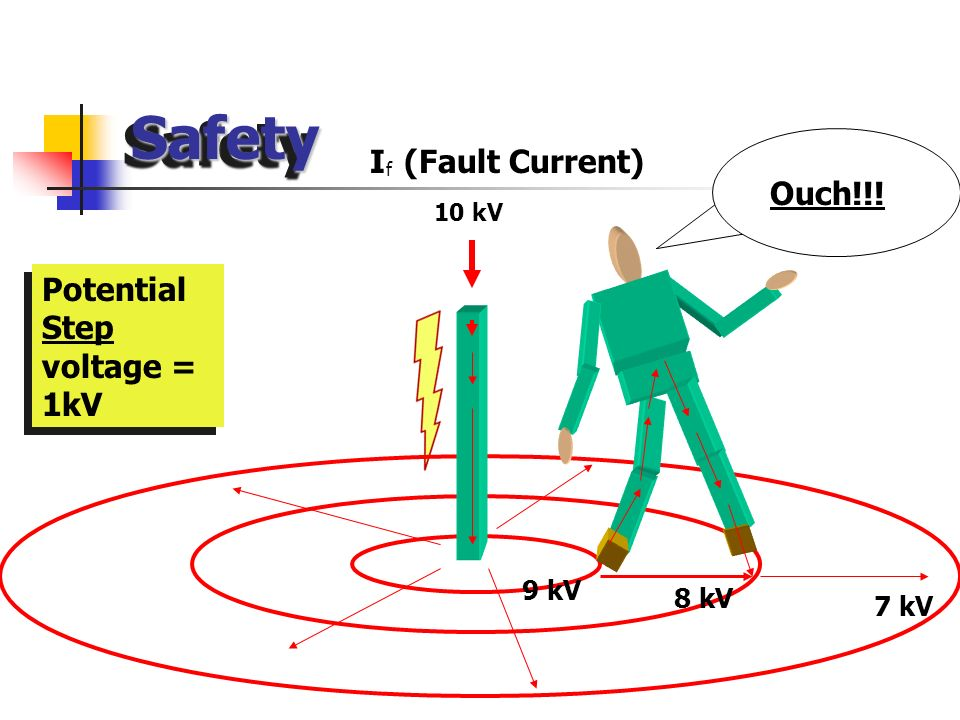 Safety I (Fault Current) Ouch!!! Potential Step voltage = 1kV 9 kV