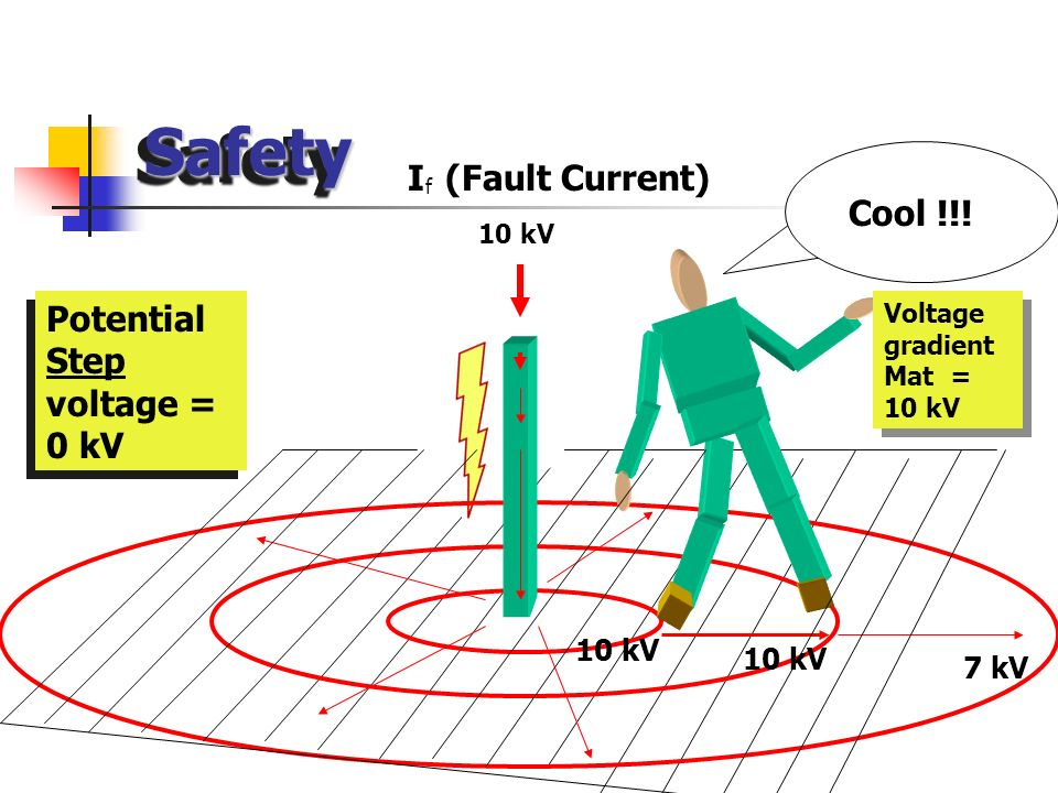 Safety I (Fault Current) Cool !!! Potential Step voltage = 0 kV 10 kV
