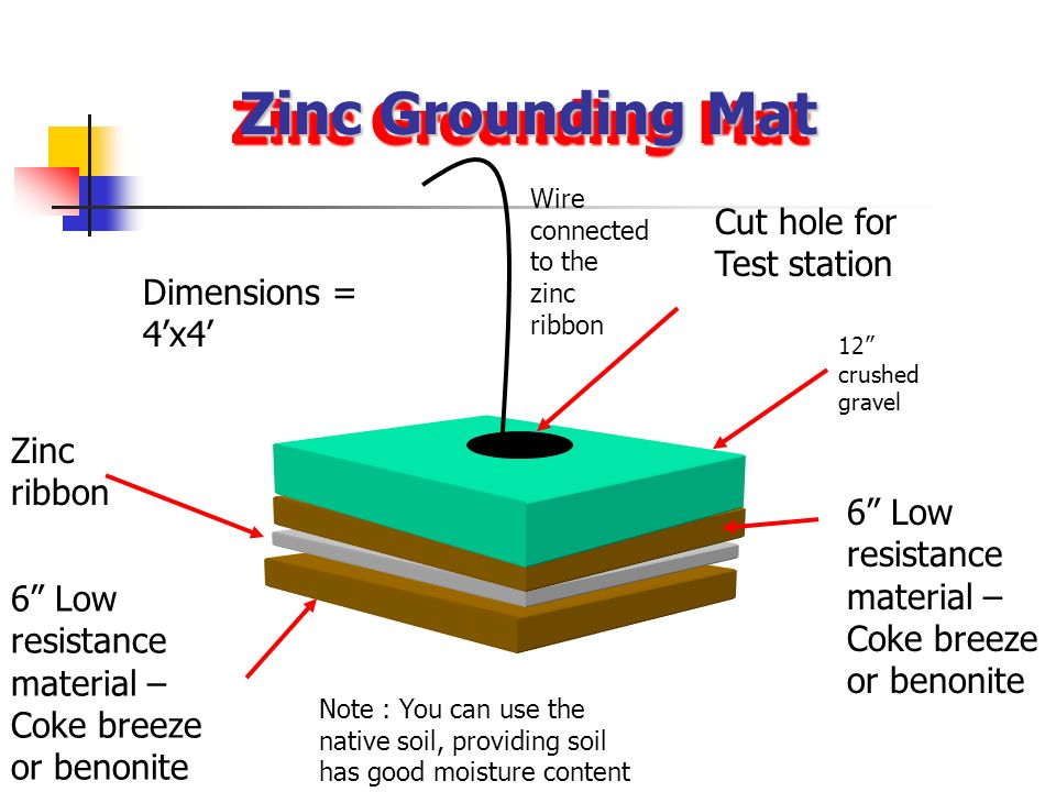 Zinc Grounding Mat Cut hole for Test station Dimensions = 4'x4'