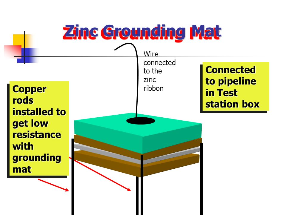 Zinc Grounding Mat Connected to pipeline in Test station box