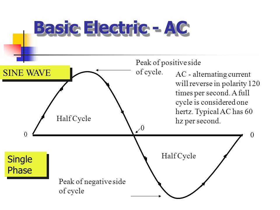 Basic Electric - AC SINE WAVE Single Phase