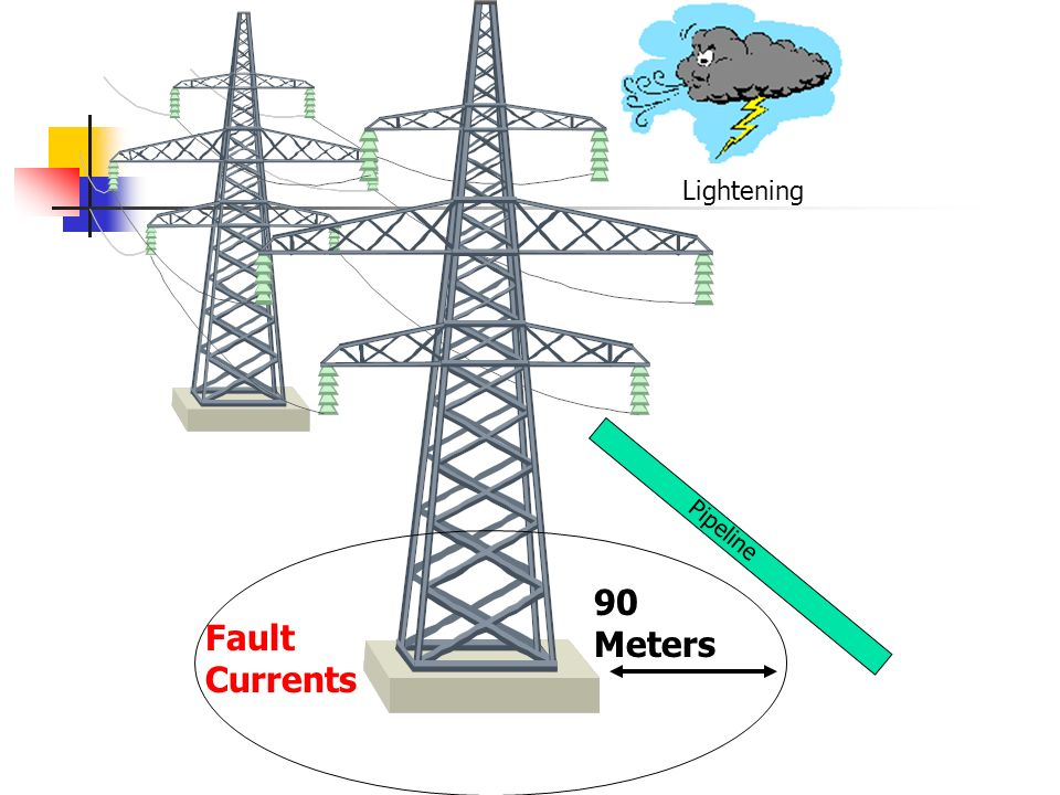 Lightening Pipeline 90 Meters Fault Currents