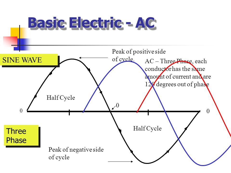 Basic Electric - AC SINE WAVE Three Phase