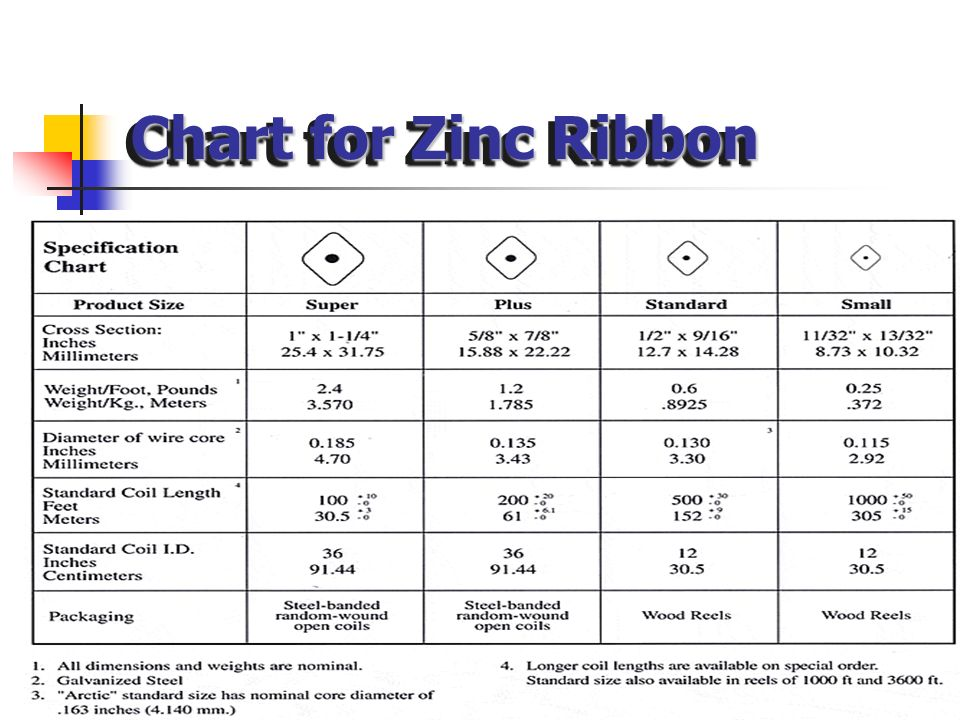 Chart for Zinc Ribbon