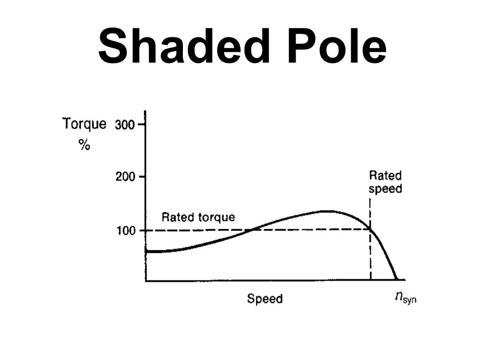 application of shaded pole single phase induction motor featured post