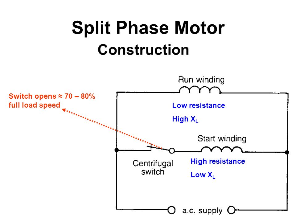 Split Phase Motor Construction Switch opens ≈ 70 – 80% full load speed