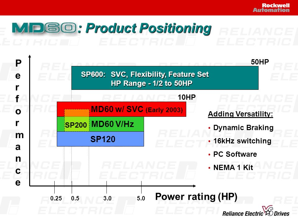 : Product Positioning Performance Power rating (HP)