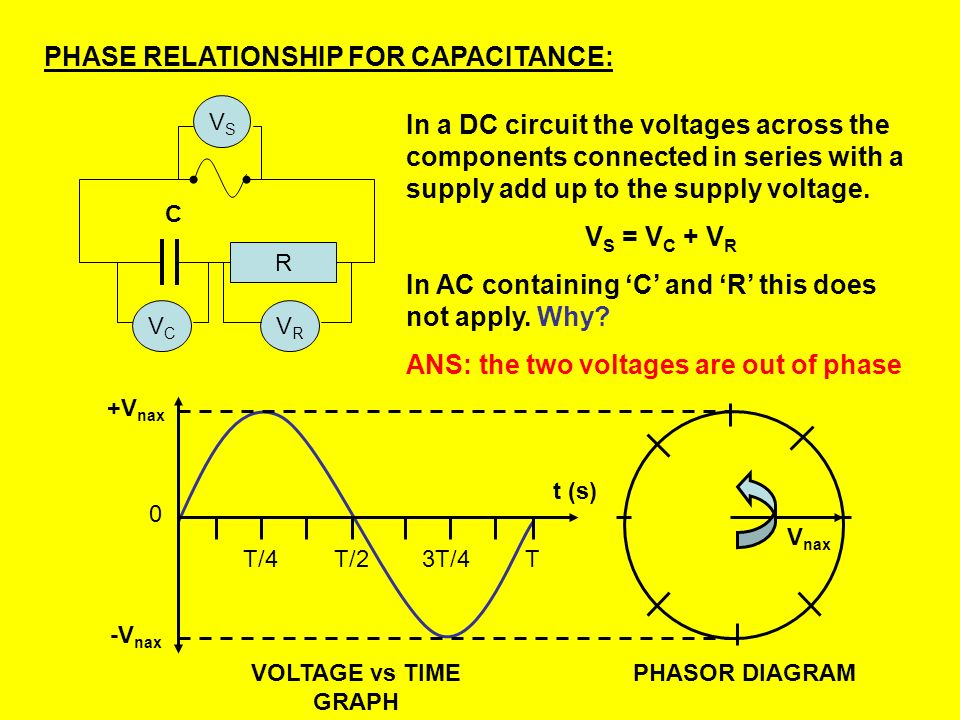 PHASE RELATIONSHIP FOR CAPACITANCE: