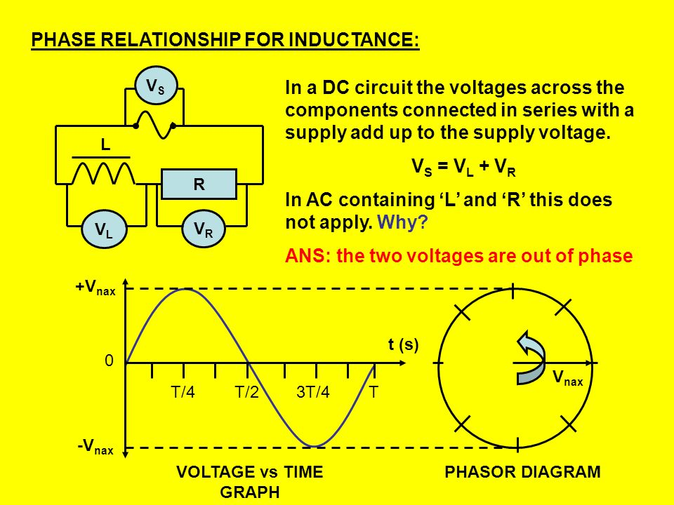 PHASE RELATIONSHIP FOR INDUCTANCE: