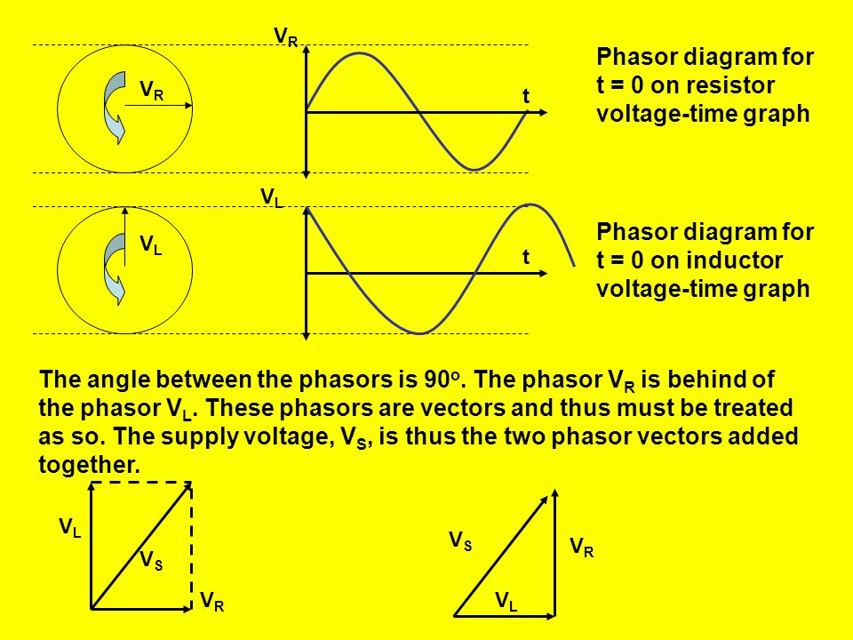 Phasor diagram for t = 0 on resistor voltage-time graph