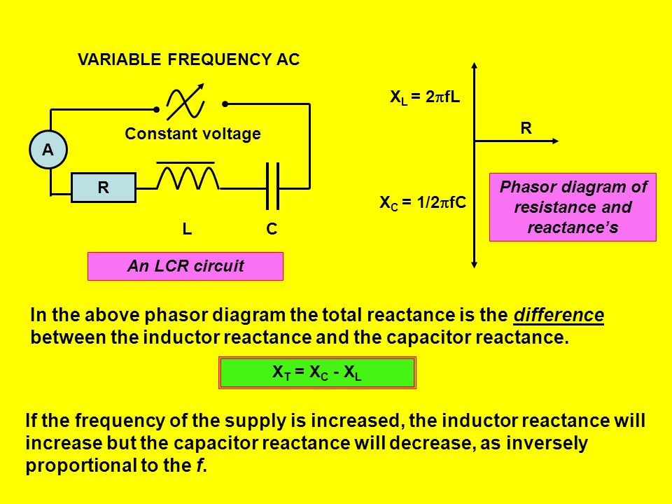 Phasor diagram of resistance and reactance's