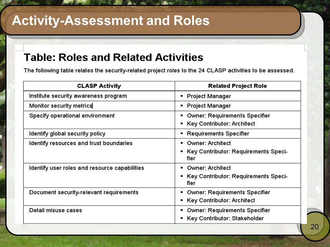 Activity-Assessment and Roles