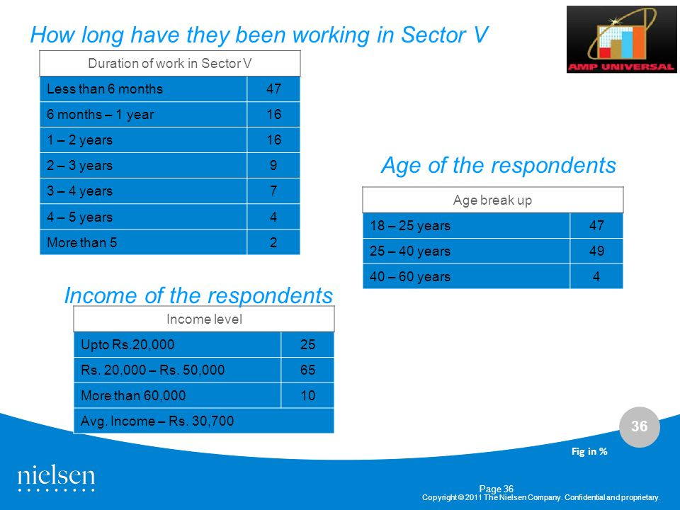 Duration of work in Sector V