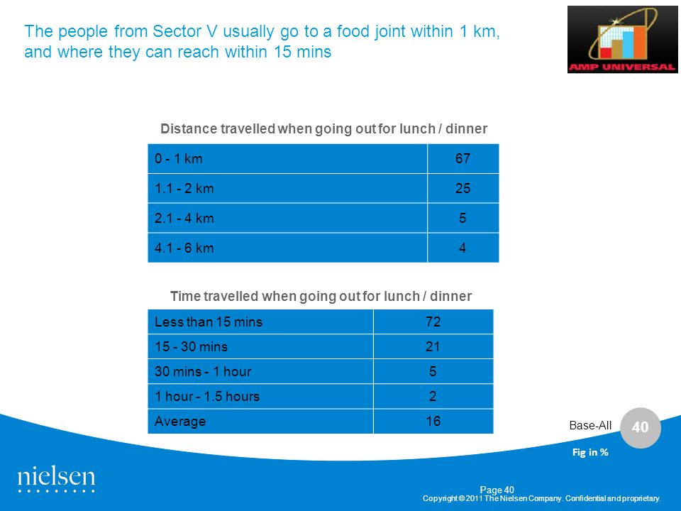 The people from Sector V usually go to a food joint within 1 km, and where they can reach within 15 mins