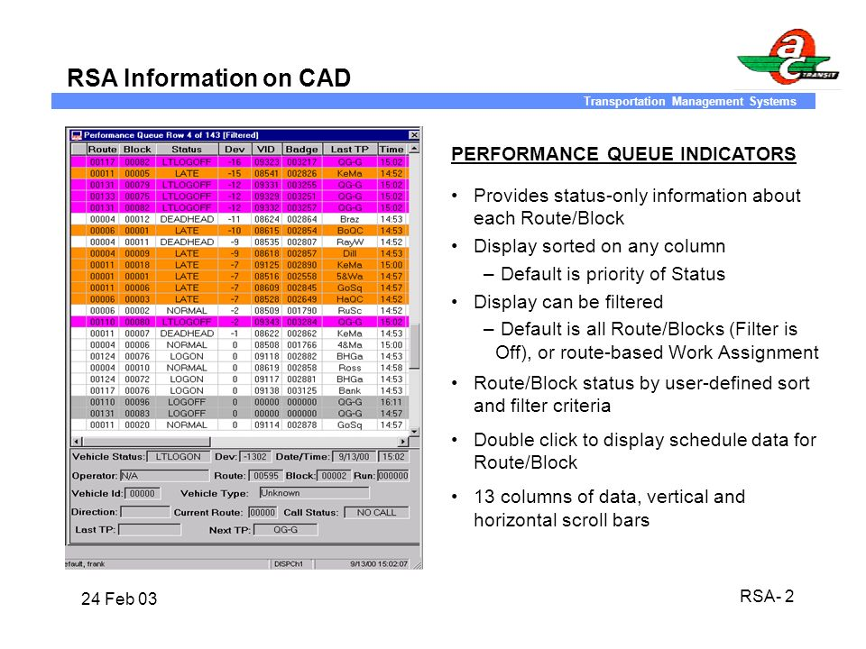 RSA Information on CAD PERFORMANCE QUEUE INDICATORS