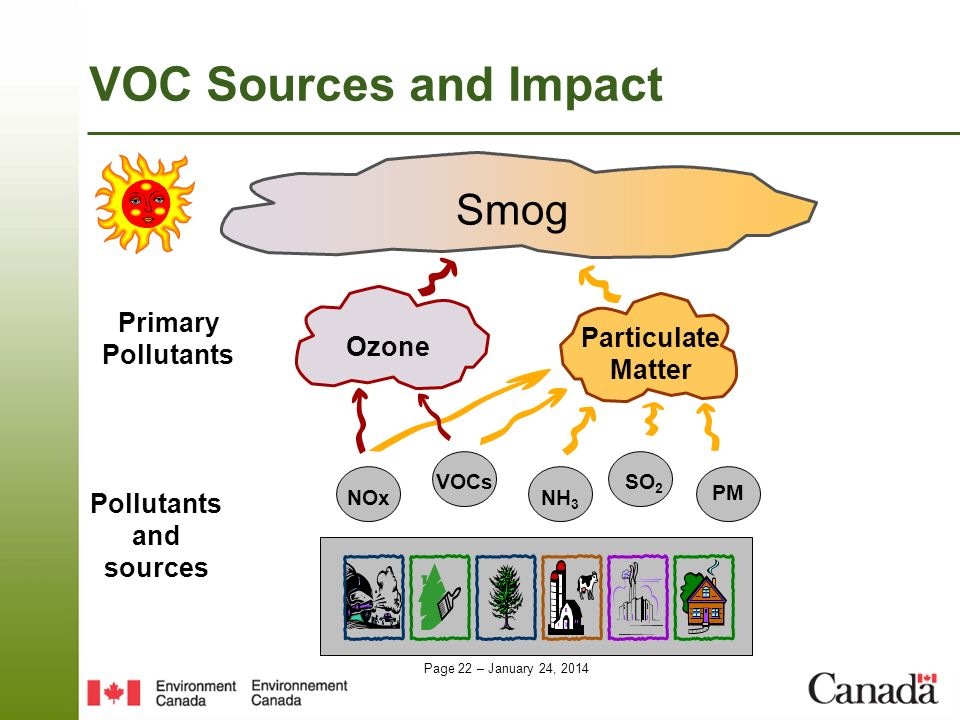 Pollutants and sources