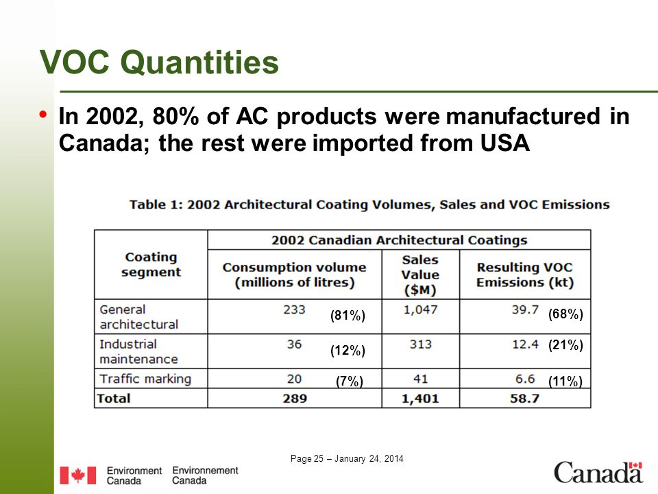 VOC Quantities In 2002, 80% of AC products were manufactured in Canada; the rest were imported from USA.