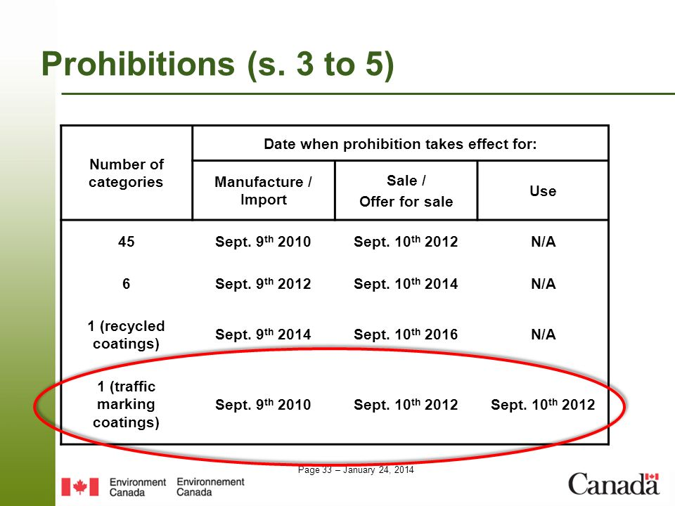 Date when prohibition takes effect for: 1 (traffic marking coatings)