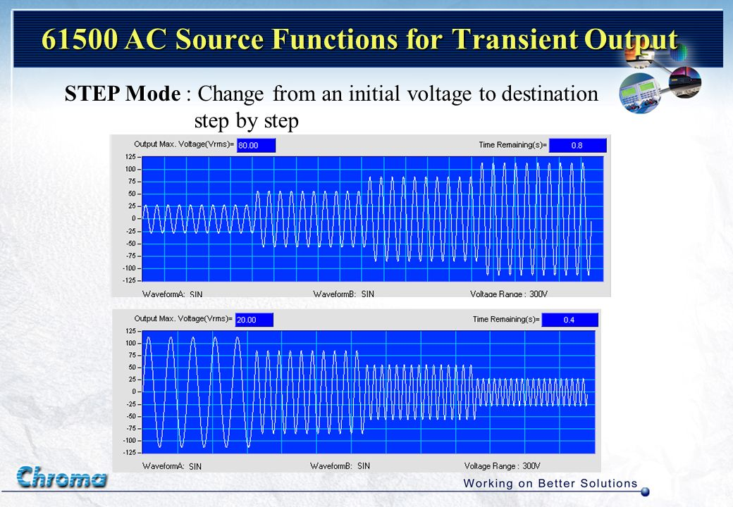 61500 AC Source Functions for Transient Output