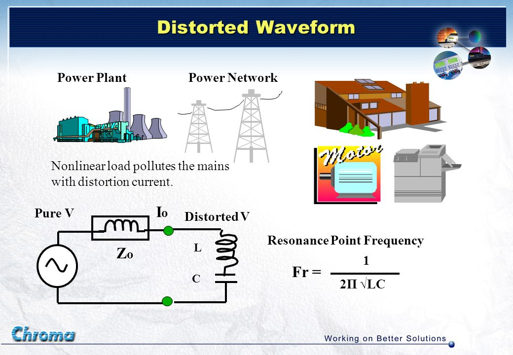 Distorted Waveform Io Zo Fr = Power Plant Power Network