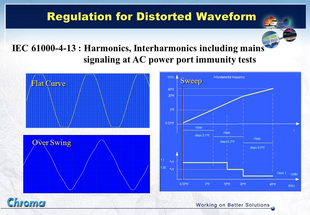 Regulation for Distorted Waveform