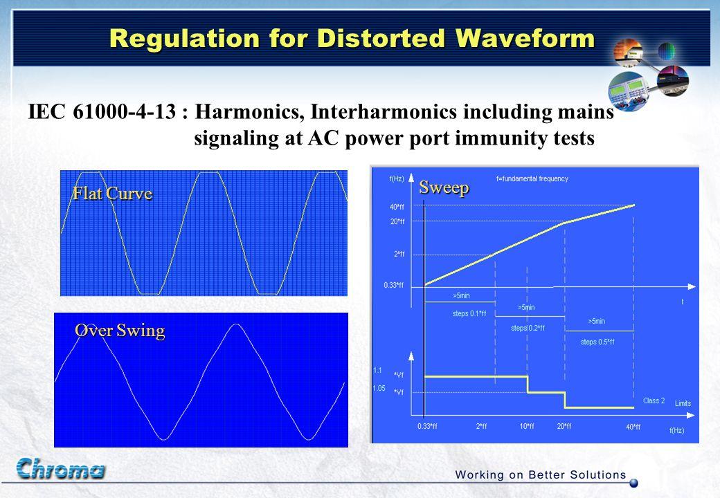 Regulation for Distorted Waveform