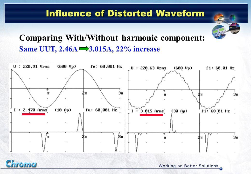Influence of Distorted Waveform