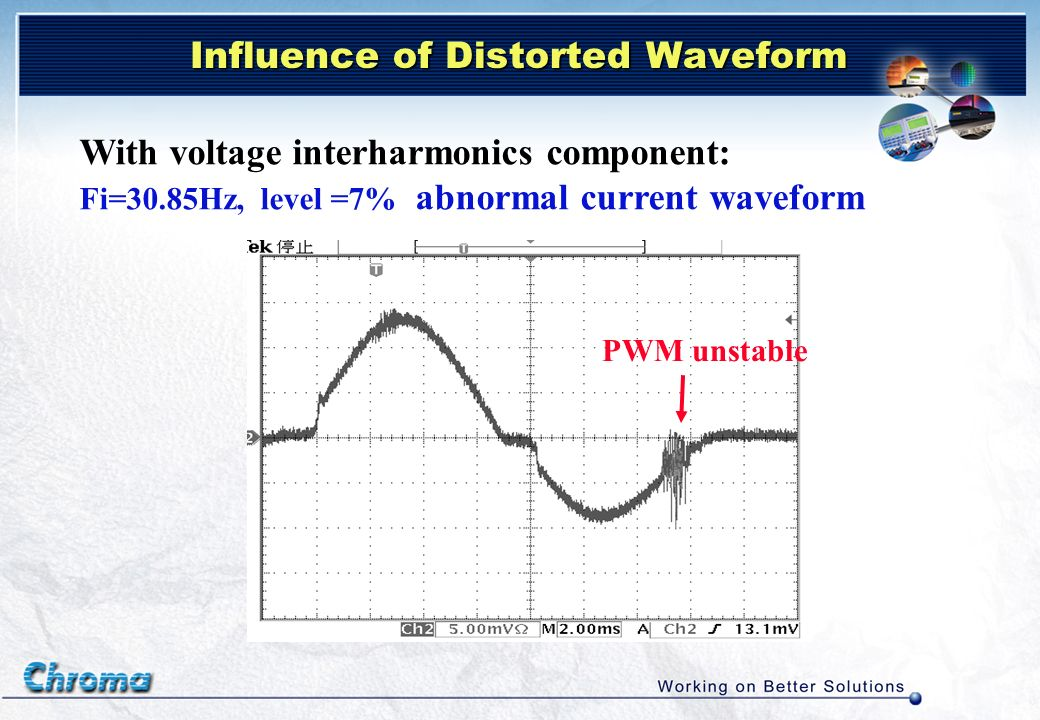Influence of Distorted Waveform