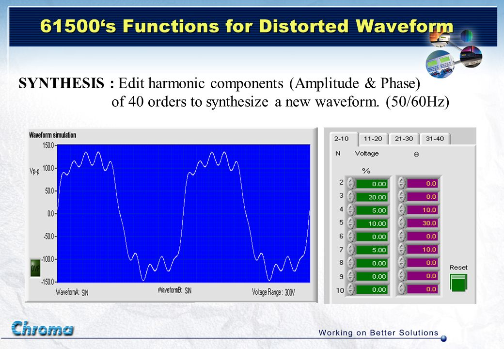 61500's Functions for Distorted Waveform