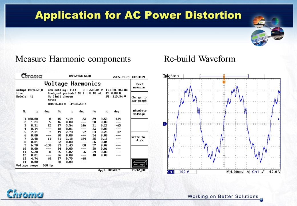 Application for AC Power Distortion