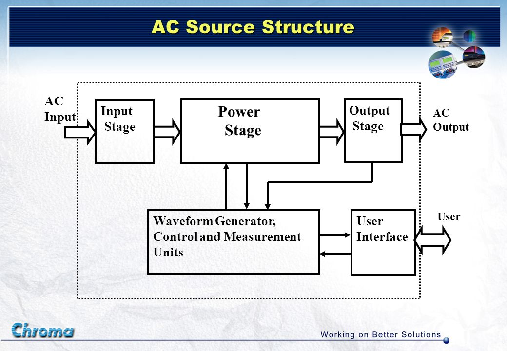 AC Source Structure AC Input Input Output Stage Waveform Generator,