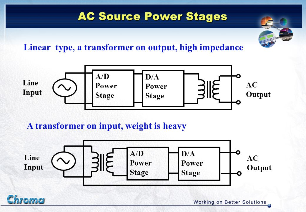 AC Source Power Stages Linear type, a transformer on output, high impedance. A/D. Power Stage. D/A.