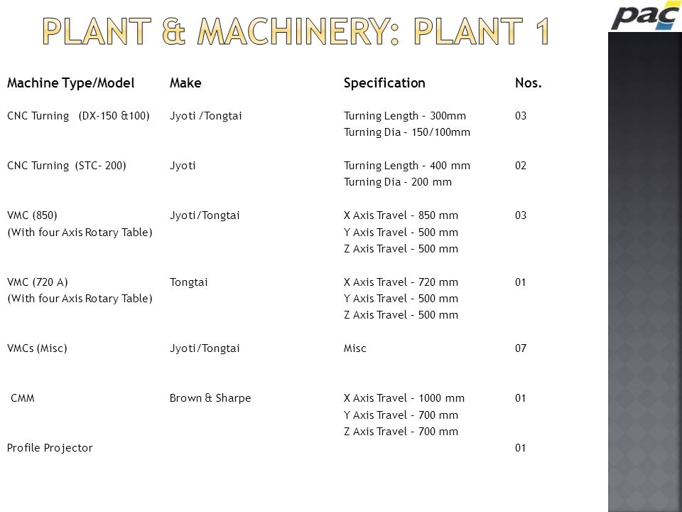 Plant & machinery: plant 1