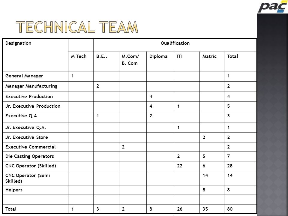 TECHNICAL TEAM Designation Qualification M Tech B.E.. M.Com/ B. Com