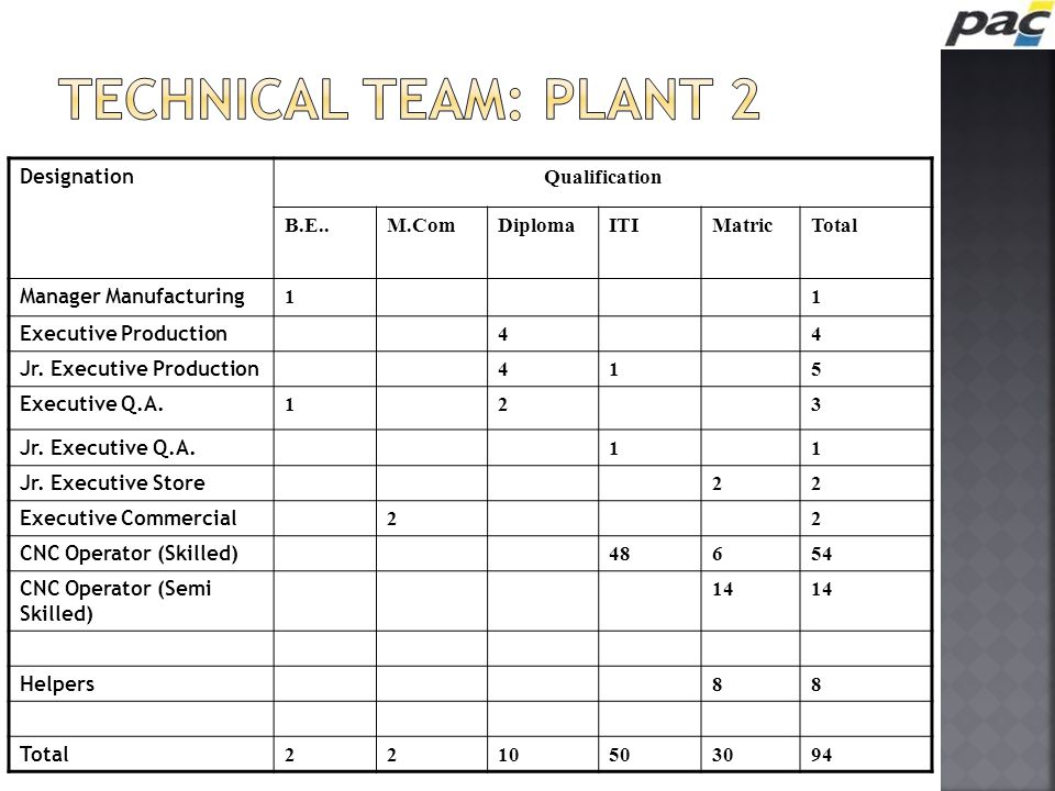 TECHNICAL TEAM: PLANT 2 Designation Qualification B.E.. M.Com Diploma