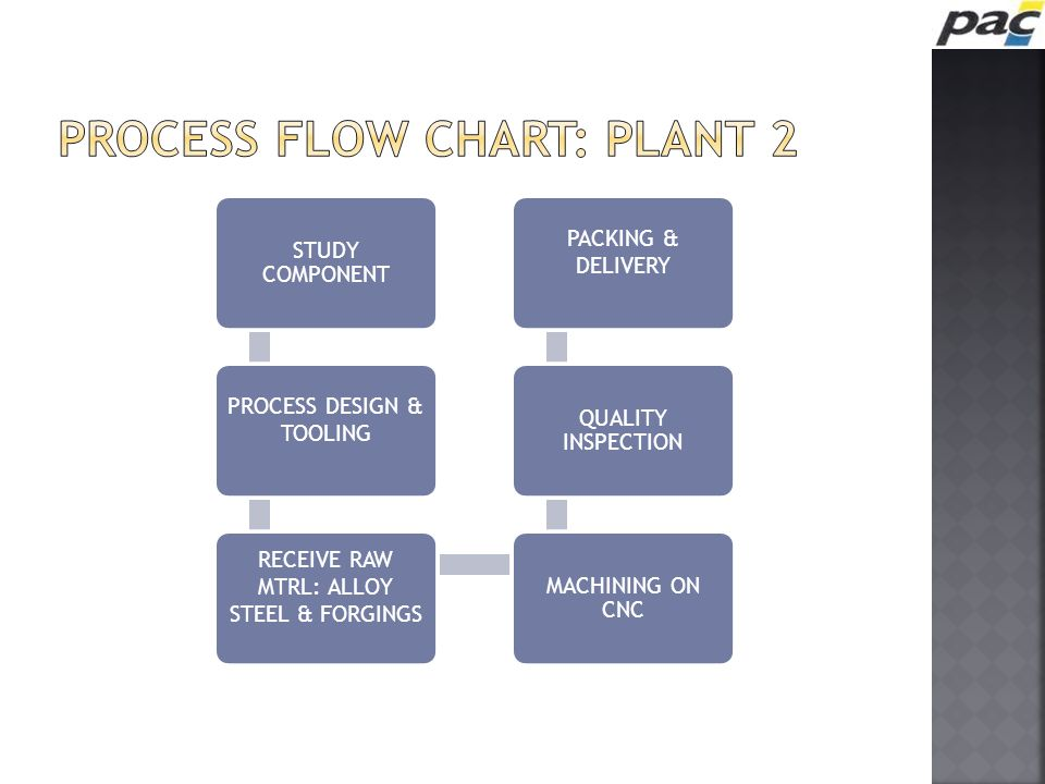 Process flow chart: PLANT 2