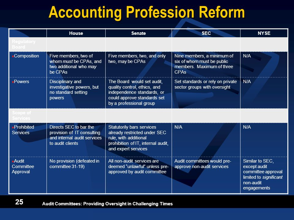 Accounting Profession Reform