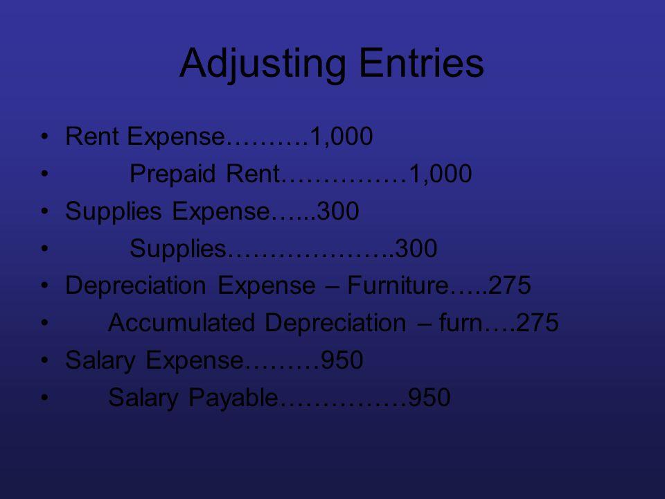 Adjusting Entries Rent Expense……….1,000 Prepaid Rent……………1,000
