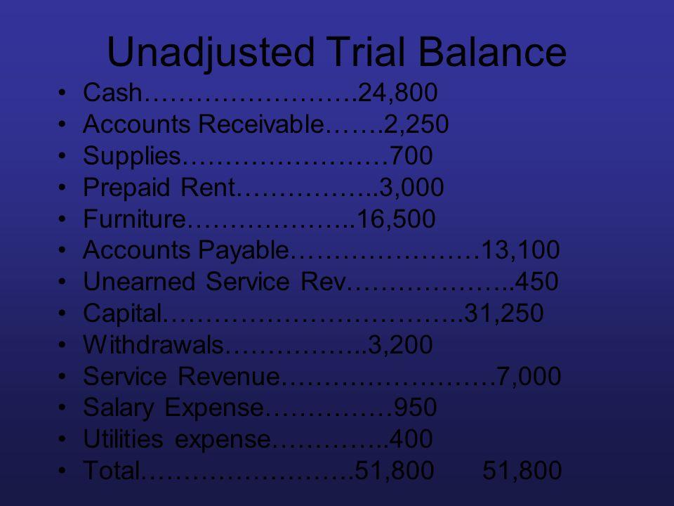 Unadjusted Trial Balance