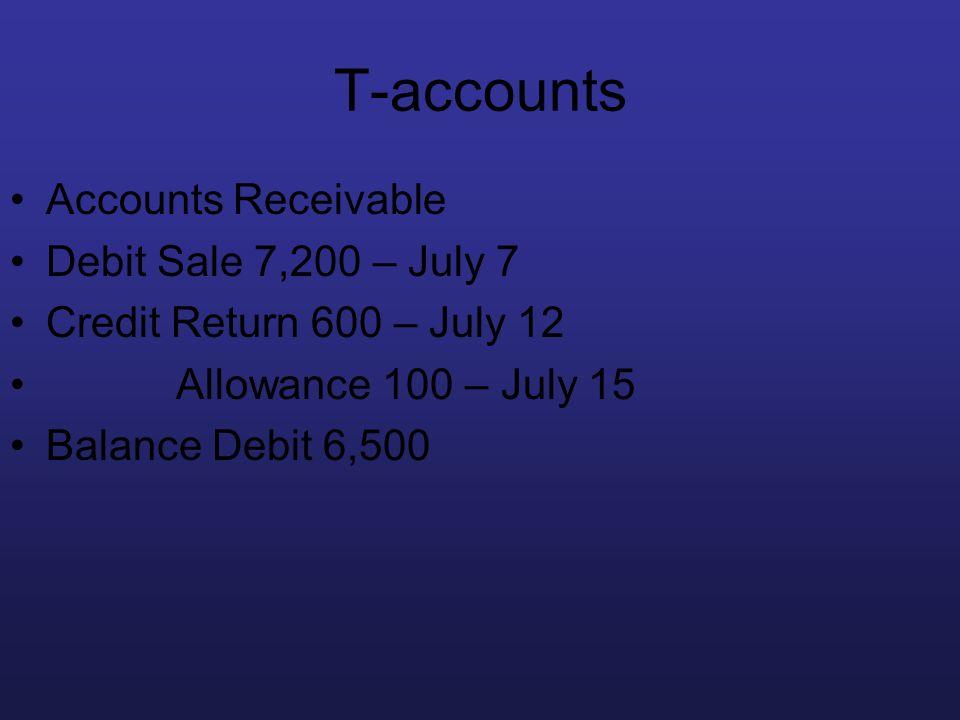 T-accounts Accounts Receivable Debit Sale 7,200 – July 7