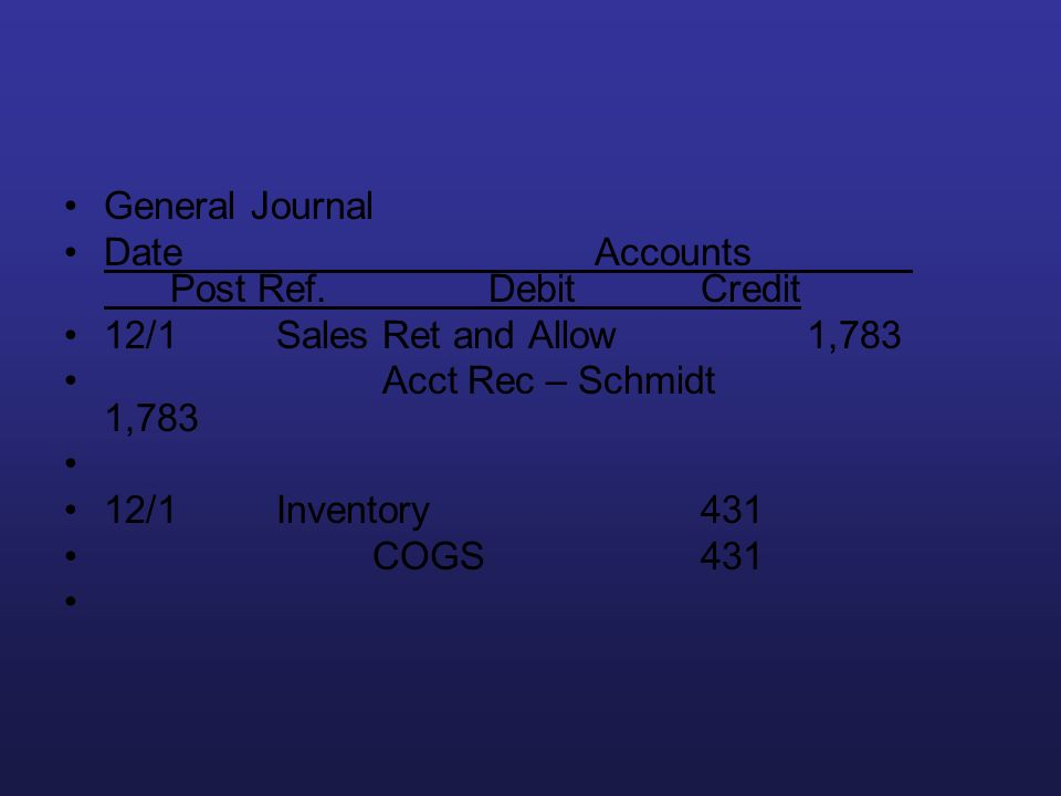 General Journal Date Accounts Post Ref. Debit Credit. 12/1 Sales Ret and Allow 1,783. Acct Rec – Schmidt 1,783.