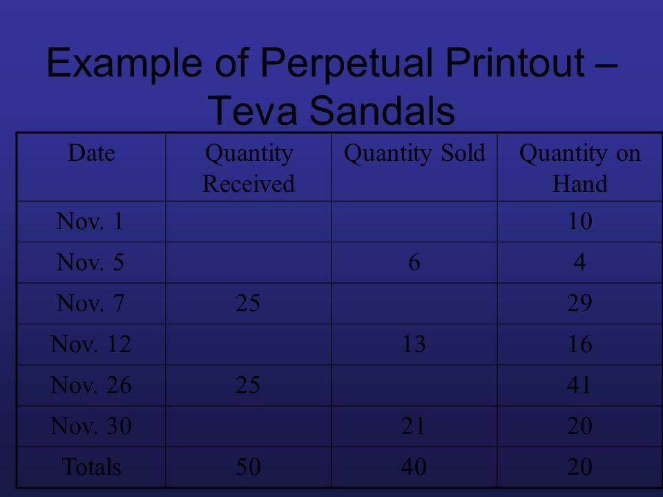 Example of Perpetual Printout – Teva Sandals