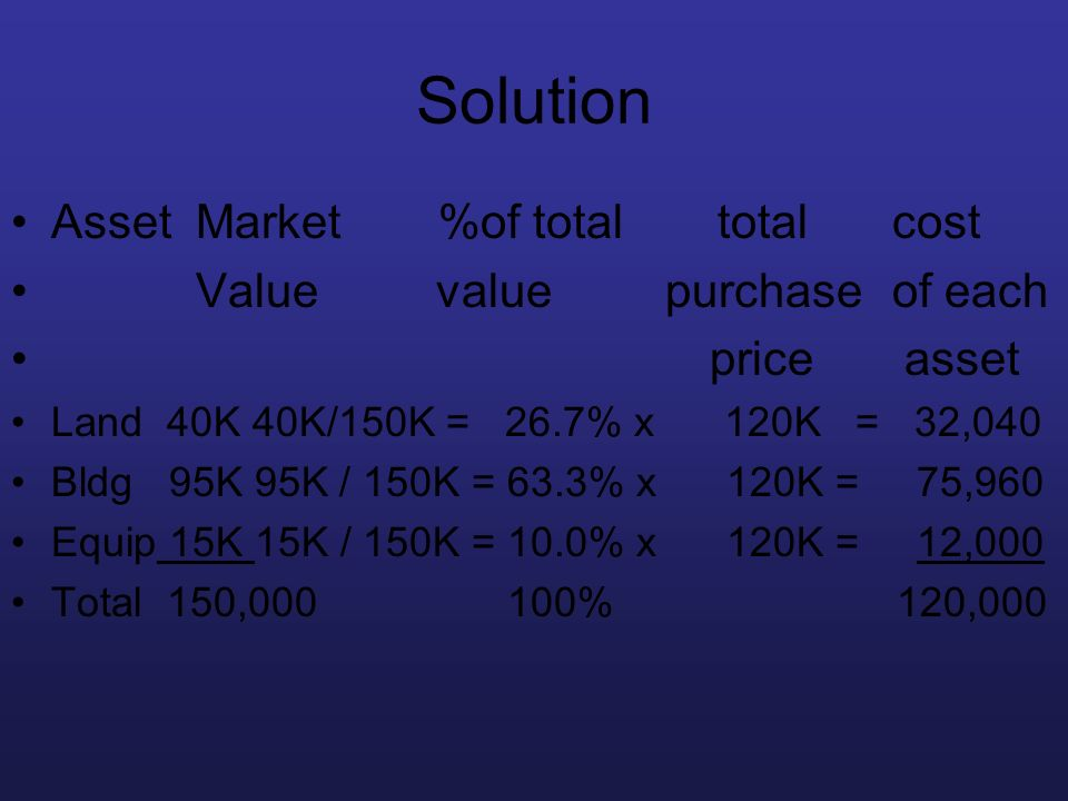 Solution Asset Market %of total total cost